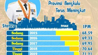 Photo of Indeks Pembangunan Manusia Bengkulu Meningkat, Lebihi Capaian Angka Nasional