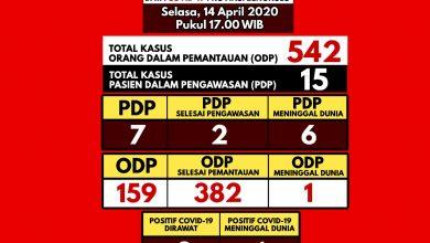 Photo of Tak Ada Penambahan PDP, Kondisi Konfirmasi Covid-19 Semakin Membaik