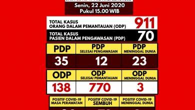Photo of Kasus PDP Bertambah Lagi