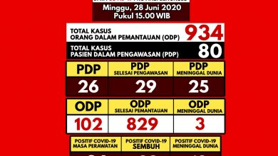 Photo of Kasus PDP Bertambah 2 Orang