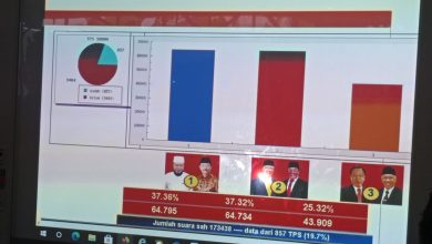 Photo of Real Count Sementara Helmi Hasan Unggul